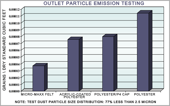 PARTICLE EMISSIONS TESTING